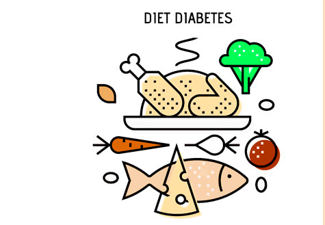 Diabetes: how insulin works. History of Scientific Discovery